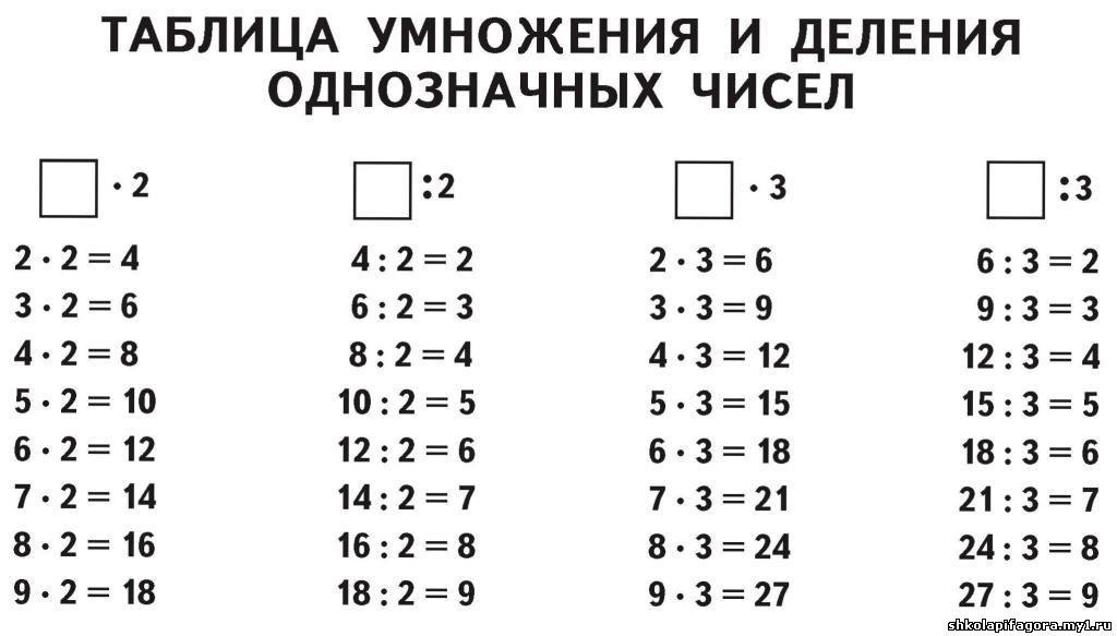 игра таблица умножение за 3 класса