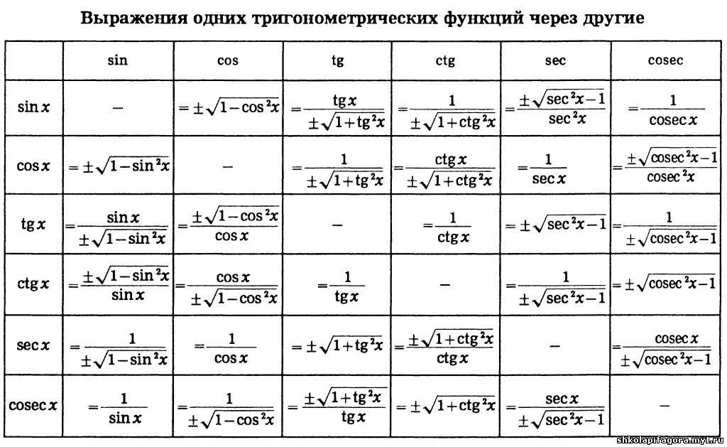 таблица значений между сервером и клиентом