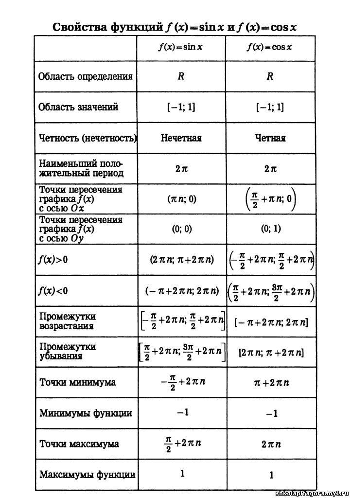 Свойства функций (итоговый урок по теме в 10 классе)